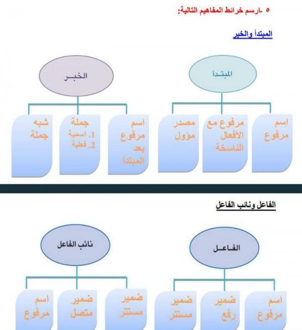ارسم خرائط المفاهيم التالية المبتدأ والخبر والفاعل ونائب الفاعل