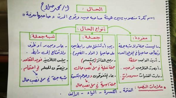 شرح درس الحال للصف الثالث متوسط