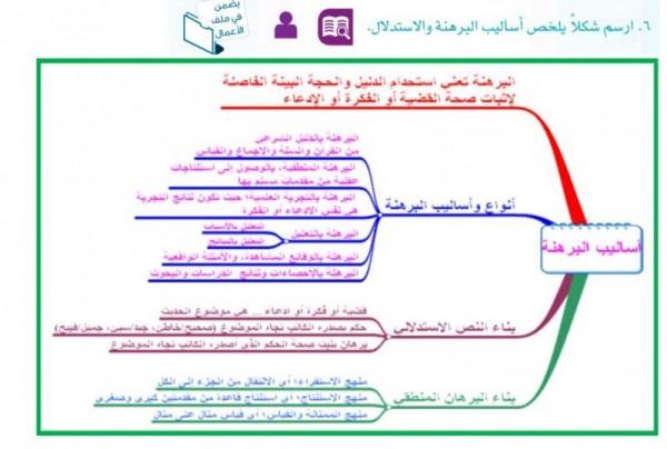 ارسم شكلا يلخص اساليب البرهنة والاستدلال : كتاب القراءة والتواصل اللغوي